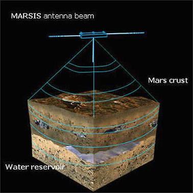 Detección de agua líquida cerca de la superficie marciana.