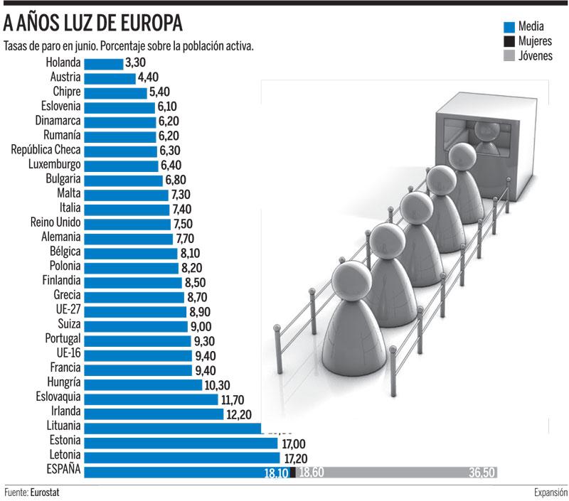 Estamos en cabezando las cifras de paro en Europa.