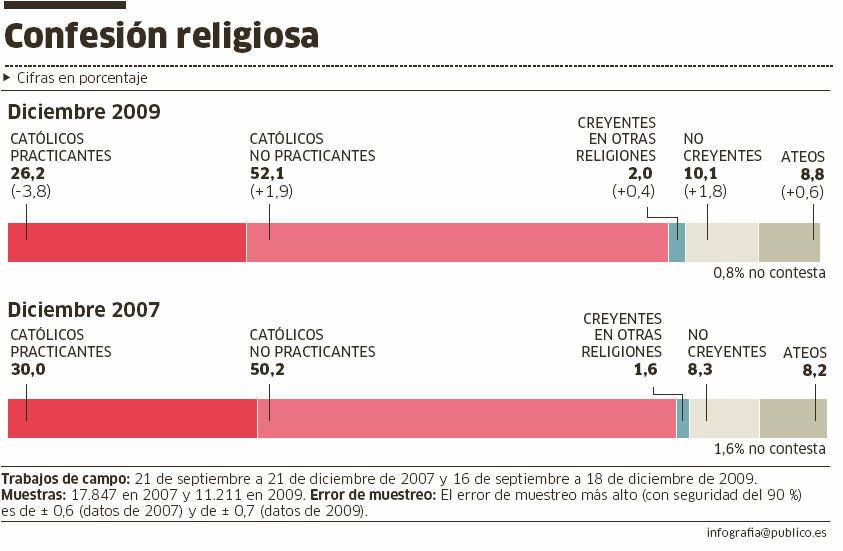 El escepticismo religioso está aumentando en los últimos años.