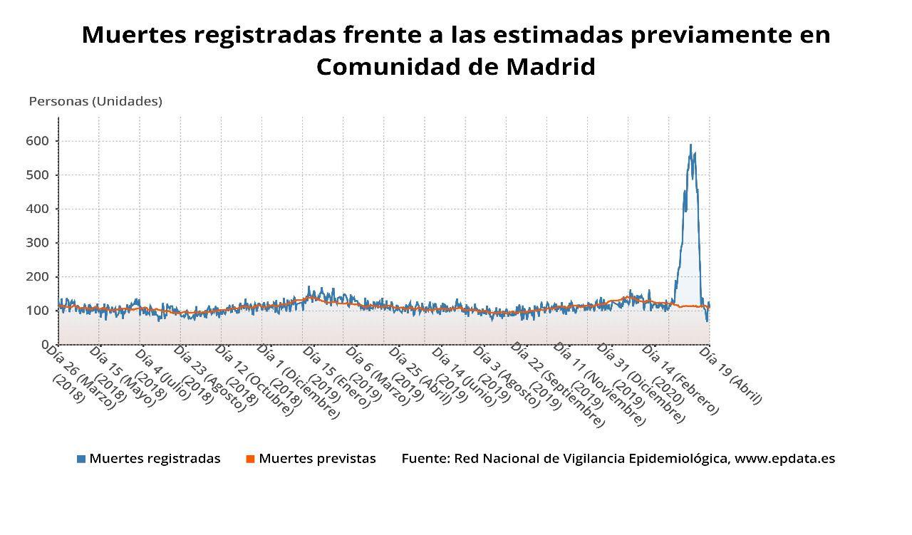 Muertes registradas frente a las estimadas previamente en la comunidad de Madrid