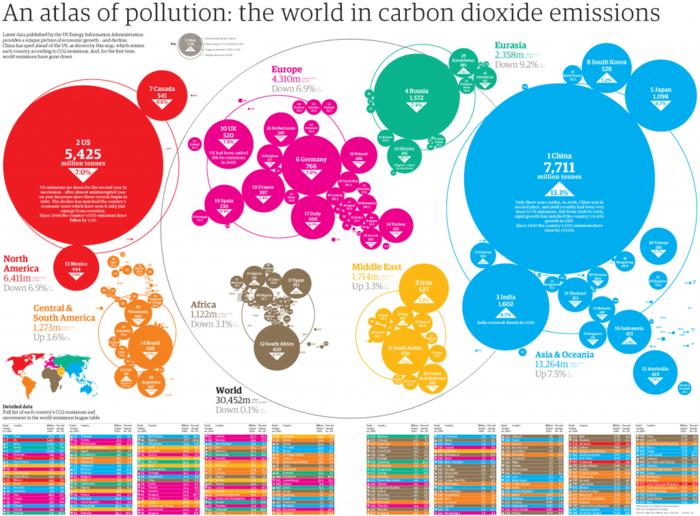 Emisiones de CO2 por países.