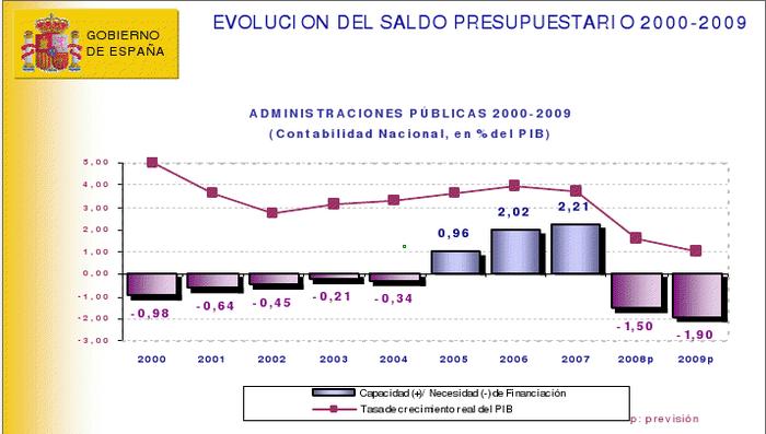 Evolución del saldo presupuestario.