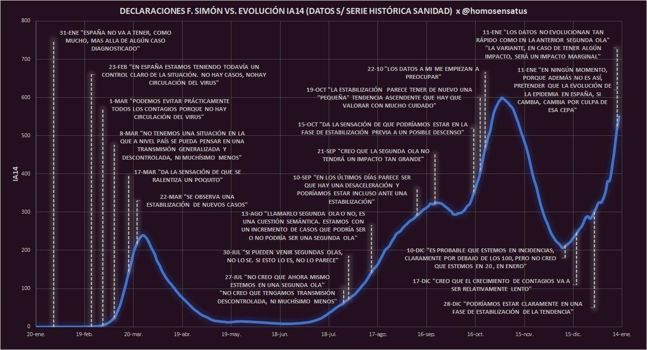 Frases de Fernando Simón en su contexto cronológico de la pandemia