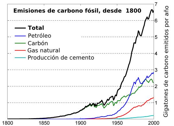 Emisión de carbono fósil a la atmósfera desde el año 1800.