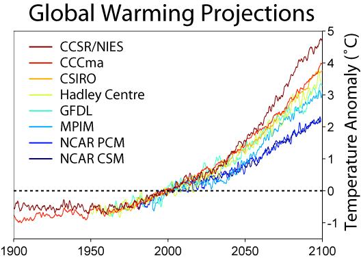 Predicciones de calentamiento global.