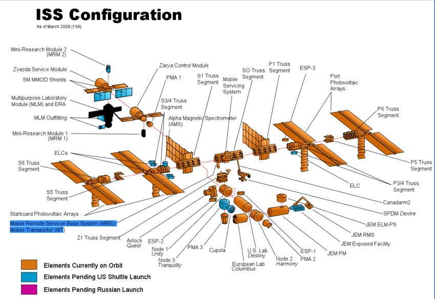 Configuración de la estación Espacial Internacional