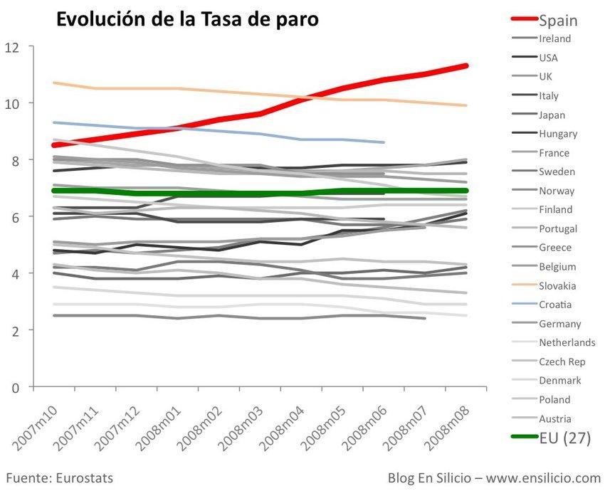Comparativa de la evolución de las cifras de paro según Eurostat