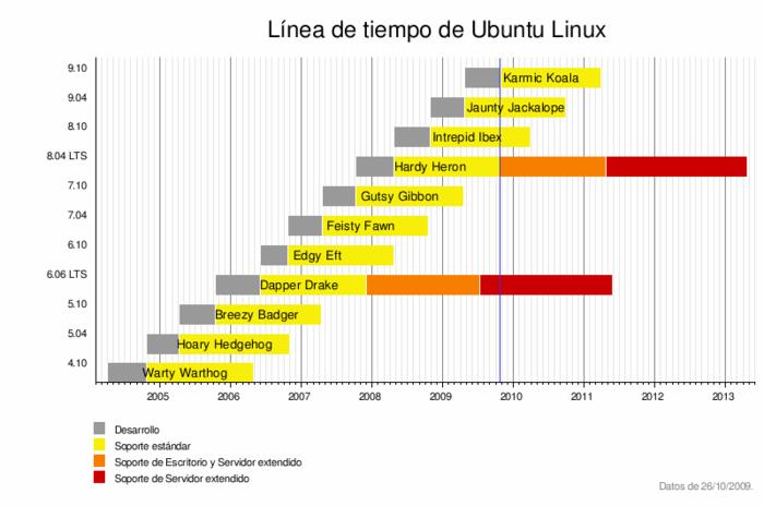 Línea de tiempo de las versiones de  Ubuntu Linux