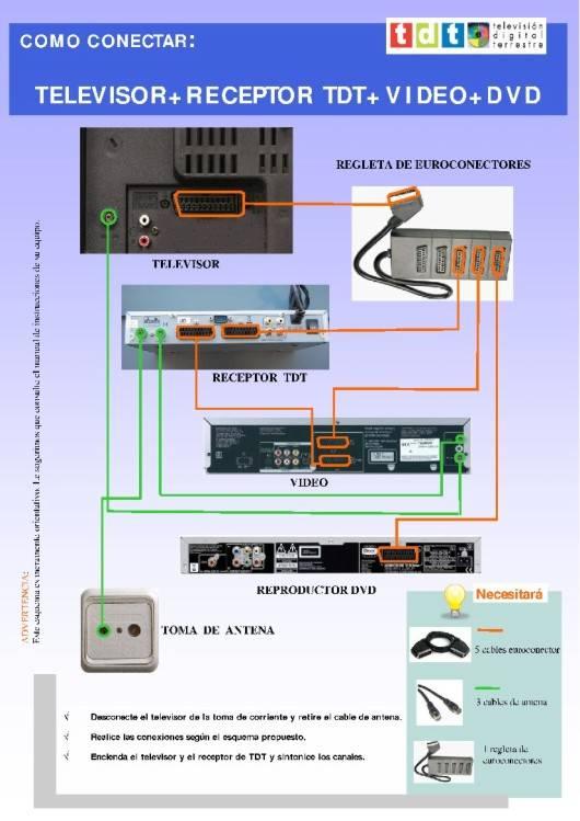 ¿Cómo conectar la TDT? Pero si es muy fácil.